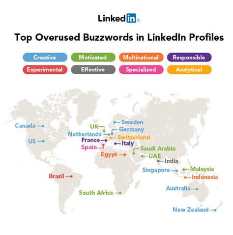 Resume Buzzwords To Avoid Building Your Linkedin Profile Avoid These 8 Buzzwords Infographic