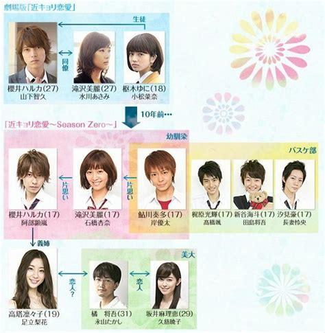 kinkyori renai kinkyori renai wiki drama fandom powered by wikia