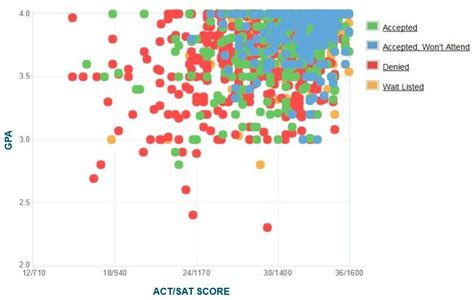 Penn State Mba Gpa by Carnegie Mellon Gpa Sat Scores And Act Scores