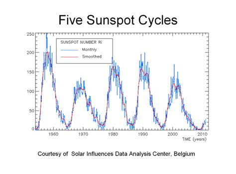 solar sunspot cycle nasa missing sunspots briefing materials