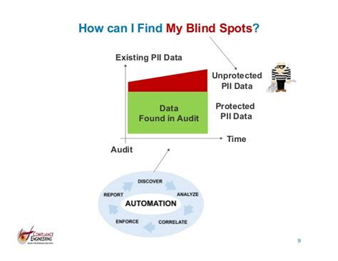 How Can Find My How Can I Find My Security Blind Spots Ulf Mattsson Aug 2016