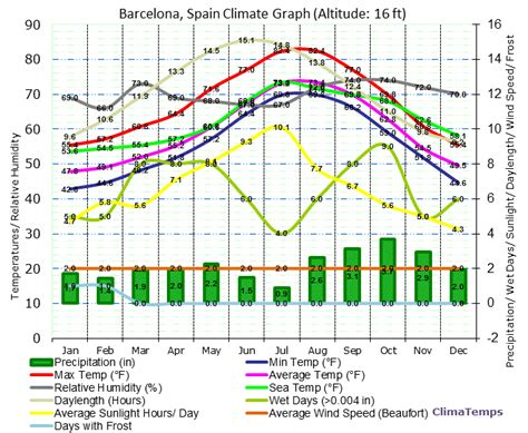 barcelona yearly weather climate graph for barcelona spain