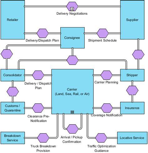 bpmn conversation diagram exle drawing bpmn conversation diagram