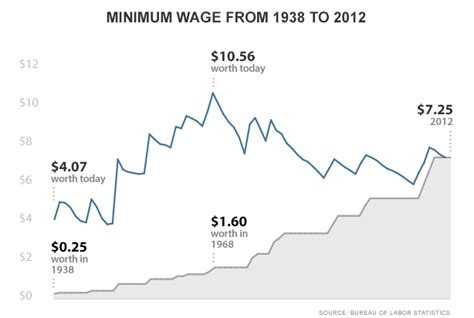 wage meaning a history of the minimum wage since 1938 economy