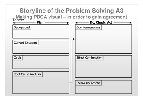 the toyota template the plan for just in time and culture change beyond lean tools books a3 pdca pictures to pin on pinsdaddy