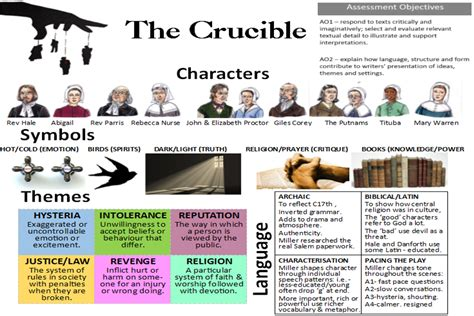 themes in crucible act 1 the crucible miss ryan s gcse english media
