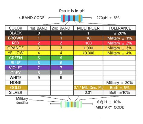 inductor coil color code the educational encyclopedia inductor color code