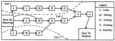 group technology layout adalah cellular layout assignment help cellular layout homework