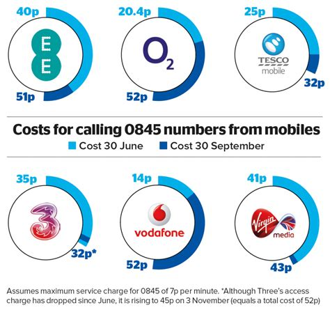 vodafone uk number from mobile how much does it cost to call 0845 and 0870 numbers from