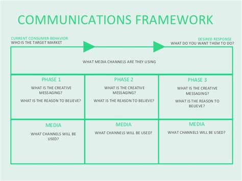 Communication Strategy Template Communications Framework Template Slide
