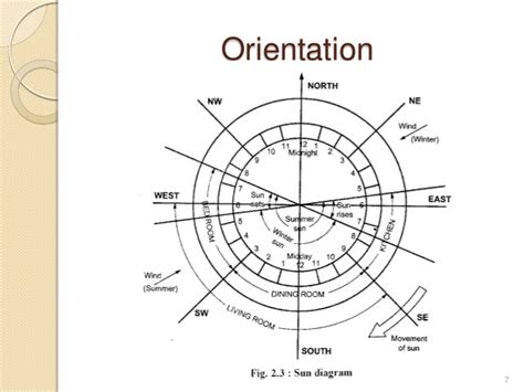 fundamentals of building orientation and layout planning what is orientation of building in architecture 4