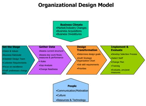 design knowledge management system for organization the importance of organizational design and structure