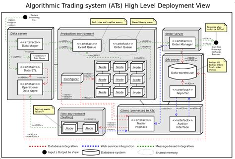 system architecture diagrams algorithmic trading system architecture stuart gordon