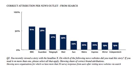 True Search News Uk News Brands Are Often Ignored Or Misremembered When Accessed Via Search Or Social