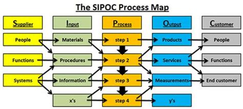 thought process map template sipoc supplier input output customer a basic process