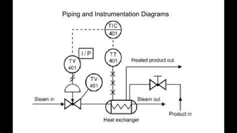 read piping  instrumentation diagrampid youtube