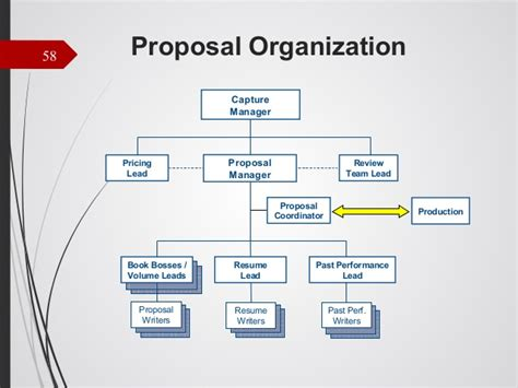 organizational design proposal business development for small government contracting