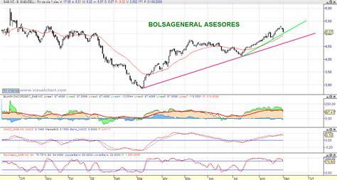 acciones banc de sabadell bolsa general an 225 lisis de bolsa y mercados sabadell
