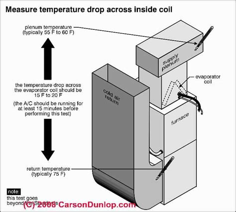 should i run my furnace fan continuously hvac air duct problem diagnosis repair