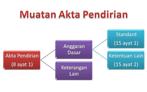 Undang Undang Perseroan Terbatas 1 akta pendirian pt asnp