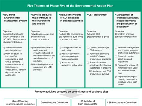 csr plan template environmental plan ushio inc