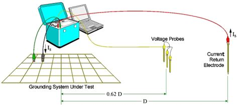 how to test a neutral earth resistor advanced grounding concepts ground impedance and soil resistivity measurement instrument overview