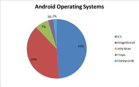 android operating systems play device and operating system market mobile minute