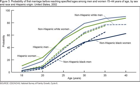 Us average age of first marriage