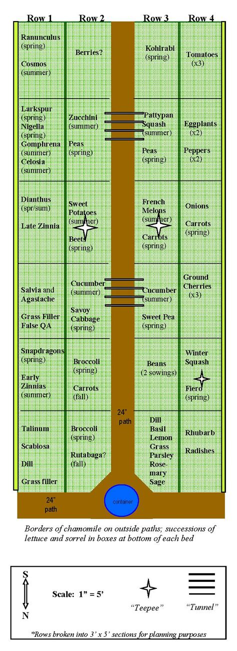 Vegetable Garden Layout Guide 42 Best Images About My Veggies On Pinterest Gardens Garden Planner And Raised Beds