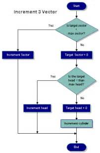 easy flow chart template simple flow chart template word
