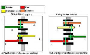 Subaru Firing Order Subaru Firing Order