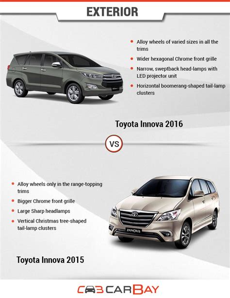 Kunci Lipat Toyota Innovaavanza 2016 toyota kijang innova 2016 vs toyota innova 2015 perbandingan singkat oto