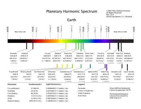 atmospheric harmonics diverse planetary harmonics neurobiological resonances