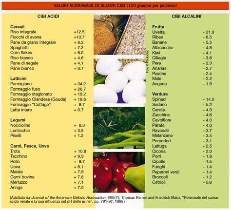 acido basico alimentazione pineale e alimenti alcalini erba tisana
