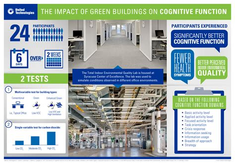 impact performance productivity field guide strategies and solutions for leading positive change in your organization books the impact of green buildings on cognitive function