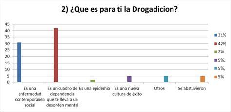 preguntas abiertas sobre la drogadiccion drogadicci 243 n en la escuela monografias