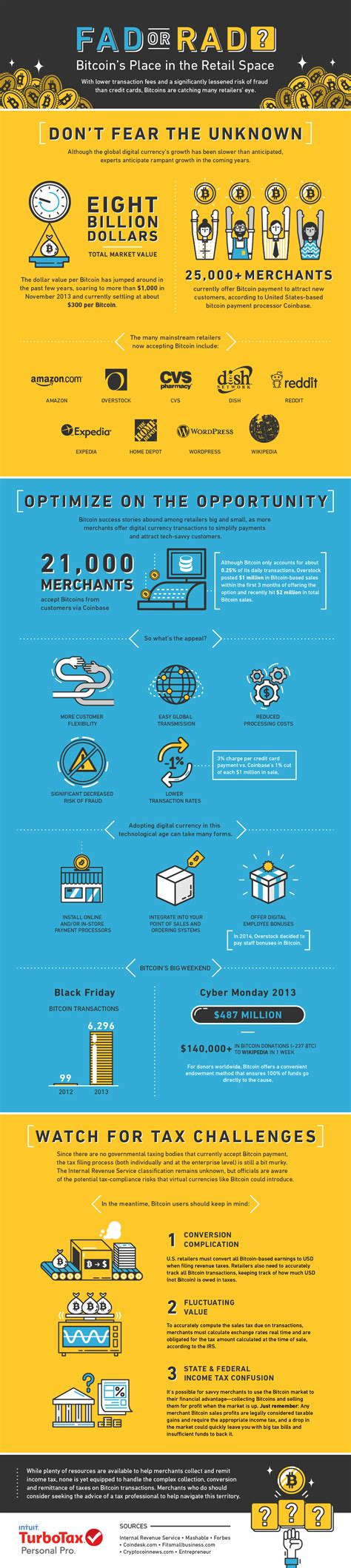 Bitcoin Merchant Services 2 by 25 000 Merchants Now Accept Bitcoin Should You Hop