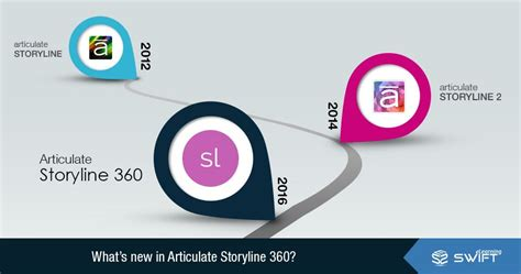 What S New In Articulate Storyline 360 Swift Elearning Services Storyline 360 Templates