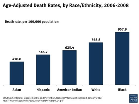 Hospital Management Mba In Usa by Age Adjusted Rates By Race Ethnicity 2006 2008
