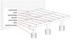building deck plans how to build a deck deck plans guides