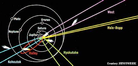 comet diagram pics for gt comets diagram