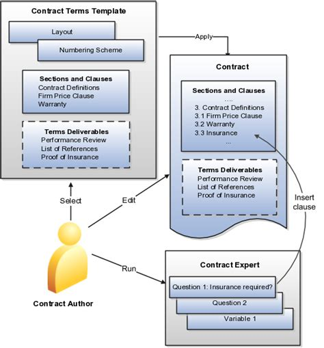 Authoring Contract Terms Chapter 3 R12 Contract Deliverables Template