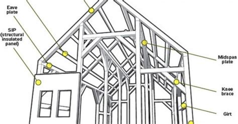 anatomy of roof framing rafters strutture a telaio baloon framing e timber framing uno