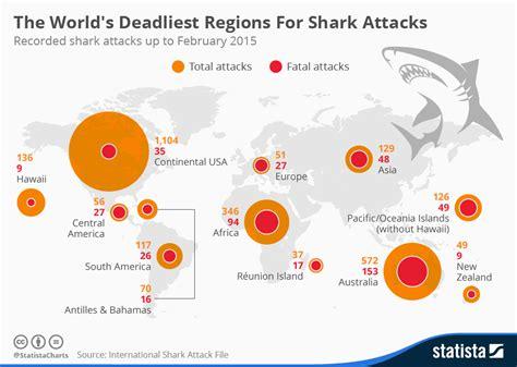 Chart: The World's Deadliest Regions For Shark Attacks   Statista