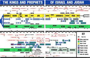 timeline of the and prophets of israel liveholy