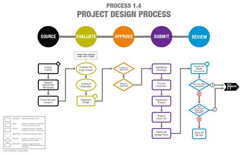 how to make a process diagram harbarian process modeling