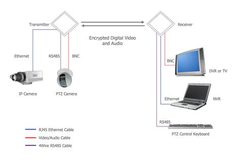 wiring diagram ip system wiring diagram
