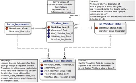 database workflow workflow database best free home design idea