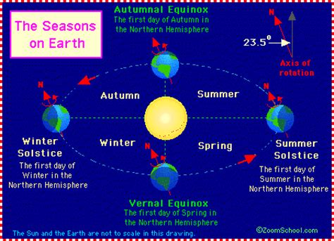 first facts seasons leap year enchantedlearning com