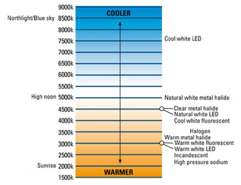 Led Light Bulb Color Temperature Chart 28 Best Led Lighting Color Chart Led Lights Difference Between Warm White And Cool White